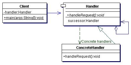 责任链模式